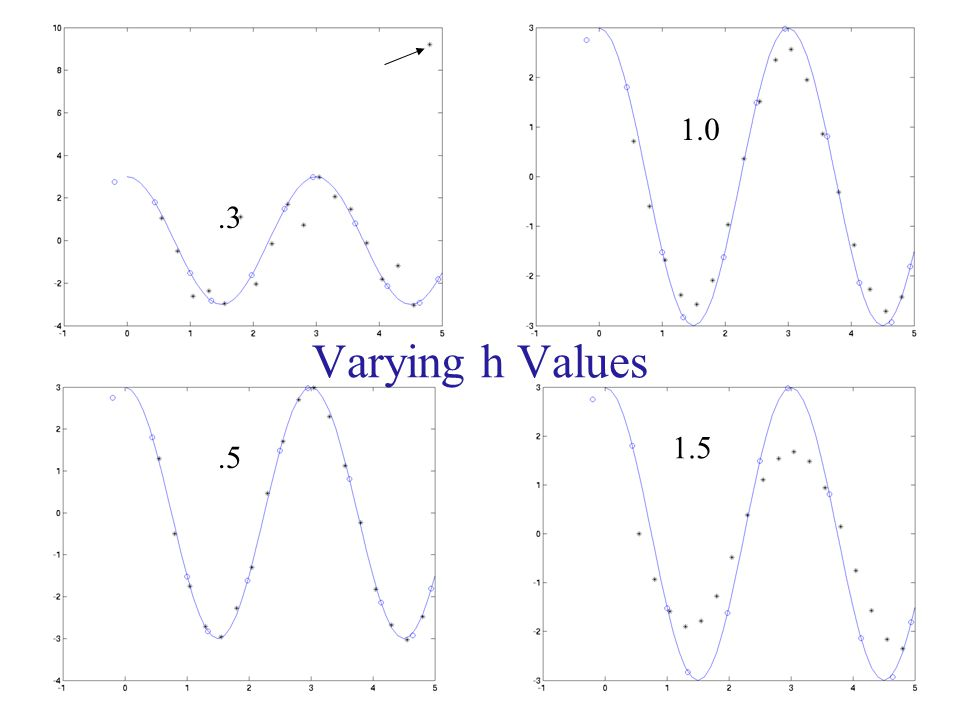 1.0 .3 Varying h Values 1.5 .5