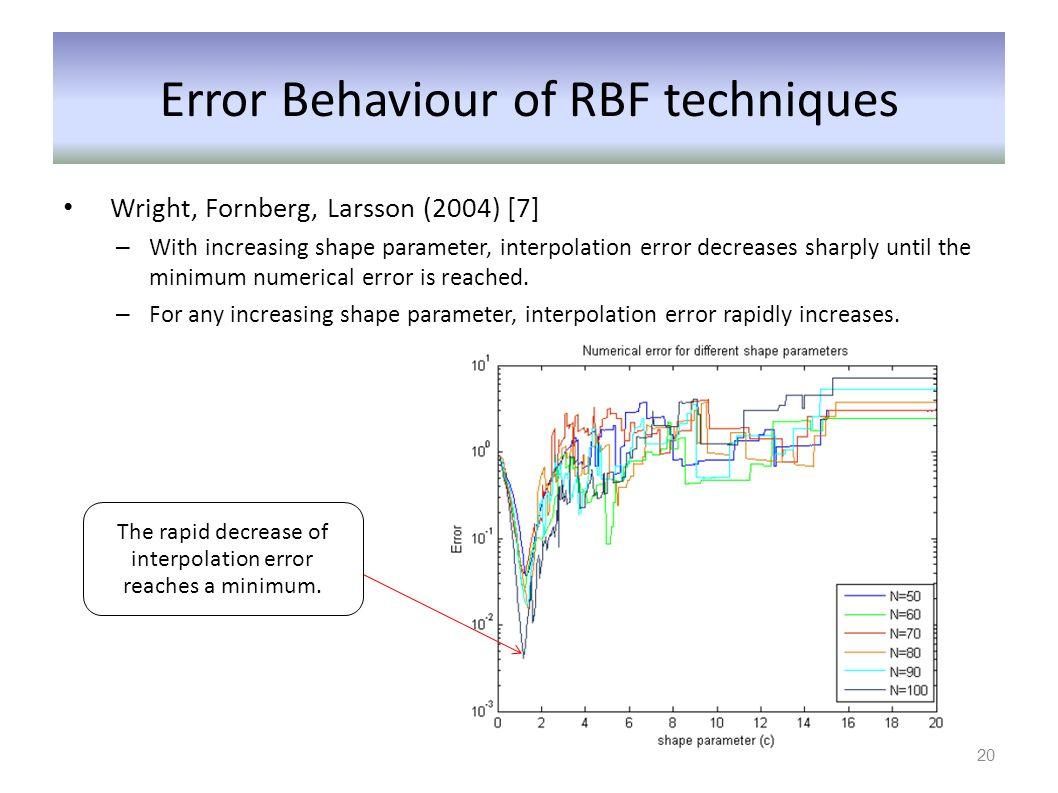 Error Behaviour of RBF techniques