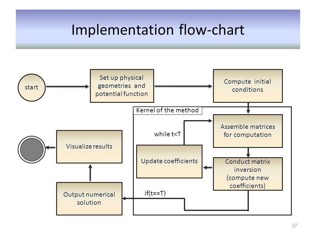 Implementation flow-chart
