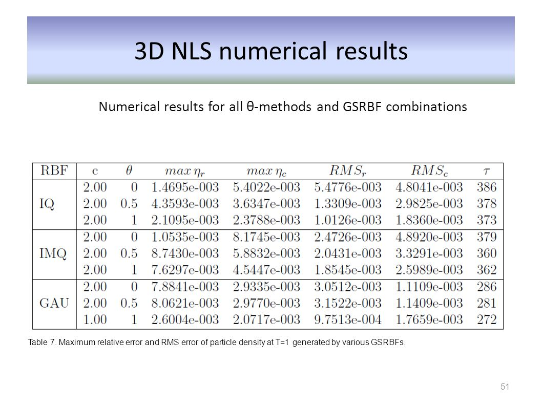 3D NLS numerical results