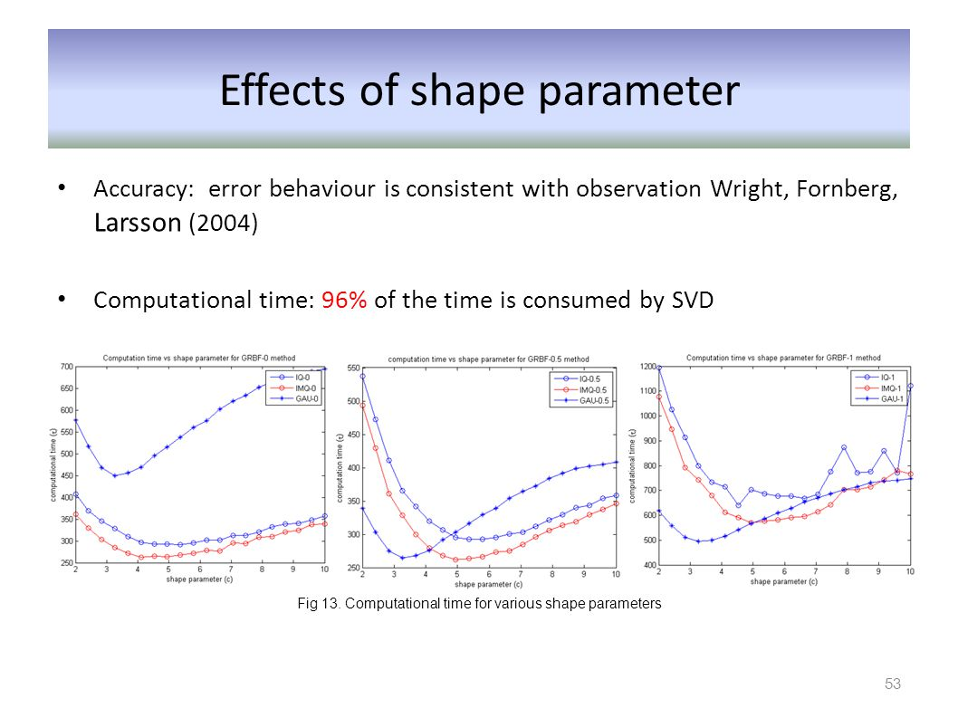 Effects of shape parameter