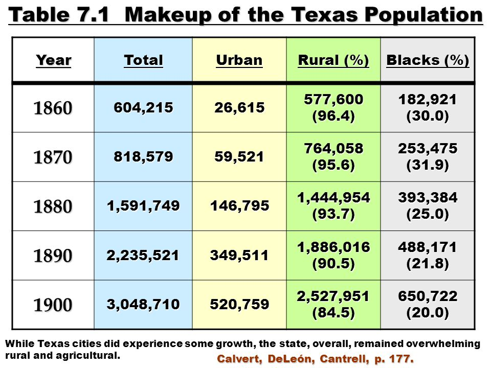 Table 7.1 Makeup of the Texas Population