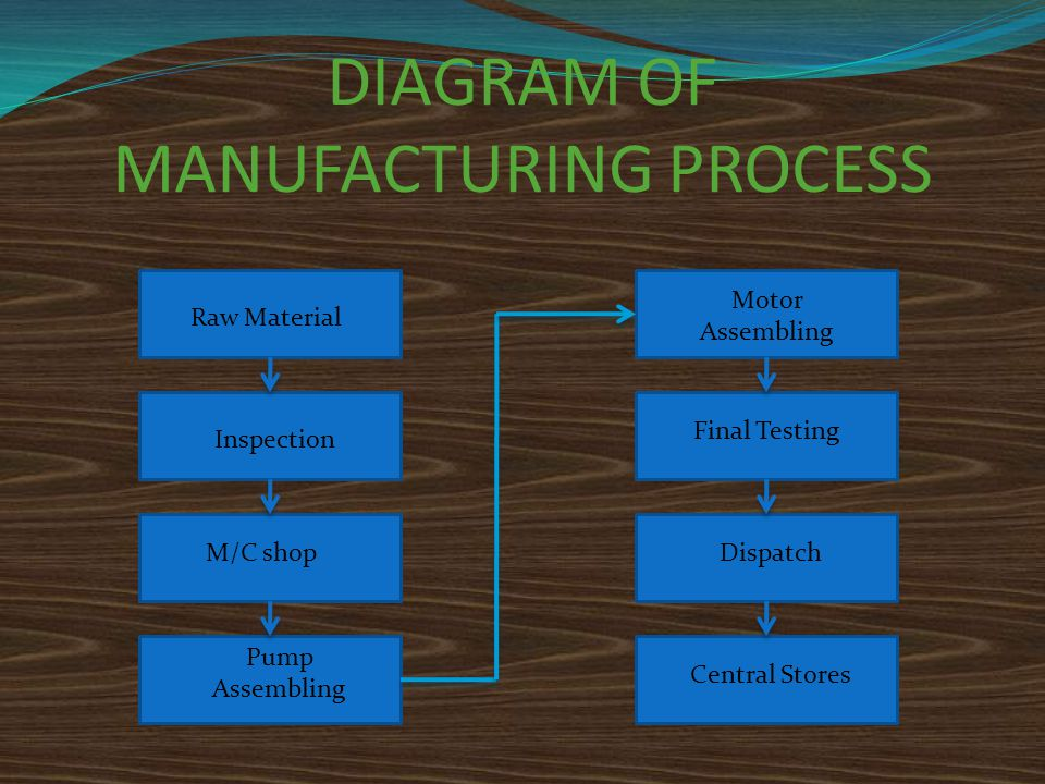 DIAGRAM OF MANUFACTURING PROCESS