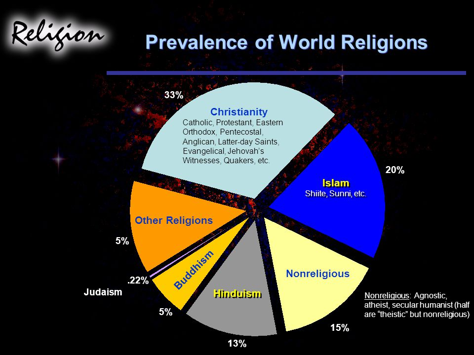 Prevalence of World Religions