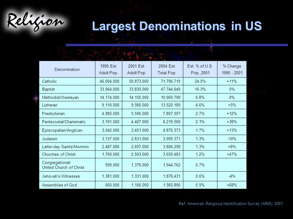 Largest Denominations in US