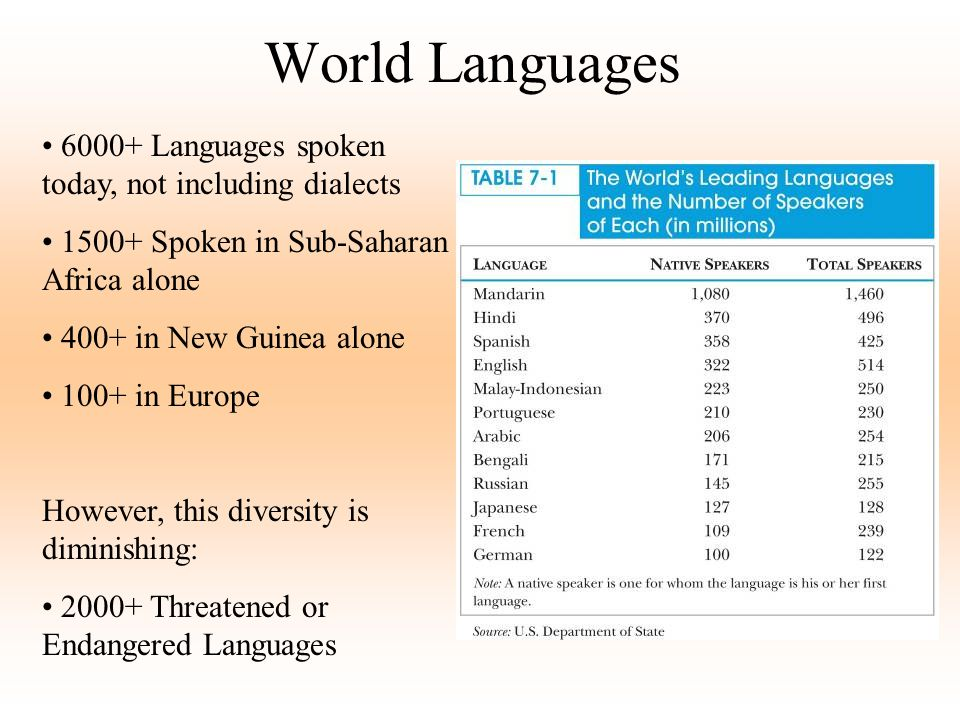 World Languages 6000+ Languages spoken today, not including dialects