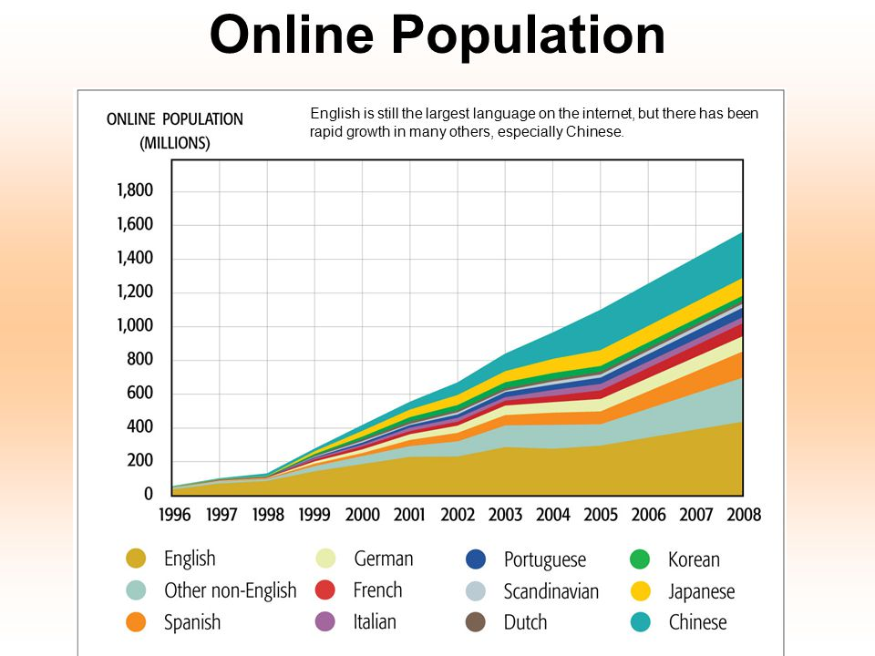 Online Population English is still the largest language on the internet, but there has been rapid growth in many others, especially Chinese.