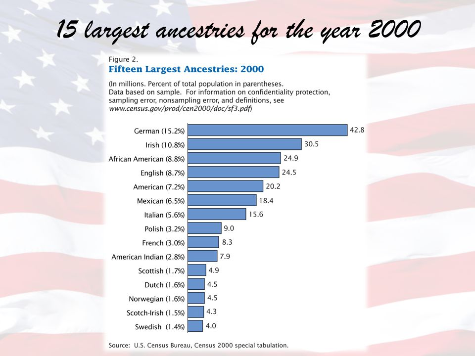 15 largest ancestries for the year 2000