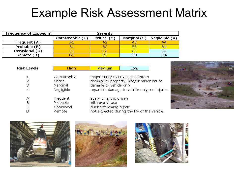 Example Risk Assessment Matrix