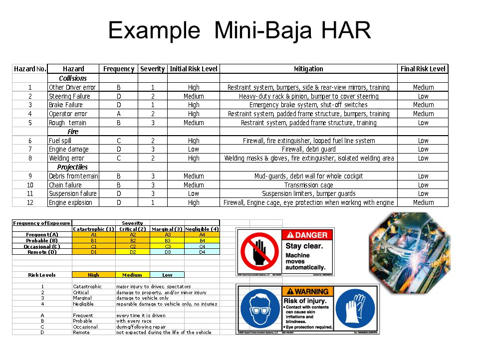 Example Mini-Baja HAR