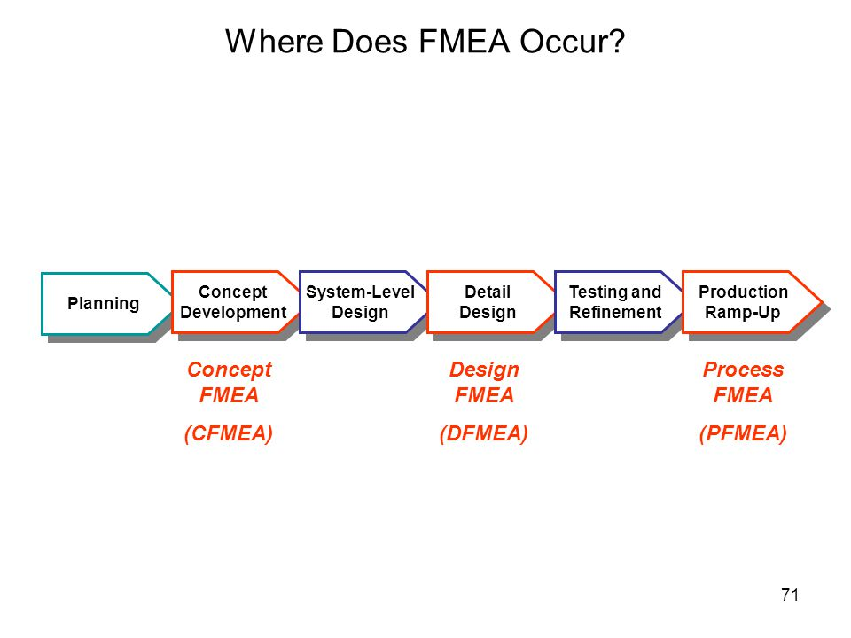 Where Does FMEA Occur Concept FMEA (CFMEA) Design FMEA (DFMEA)