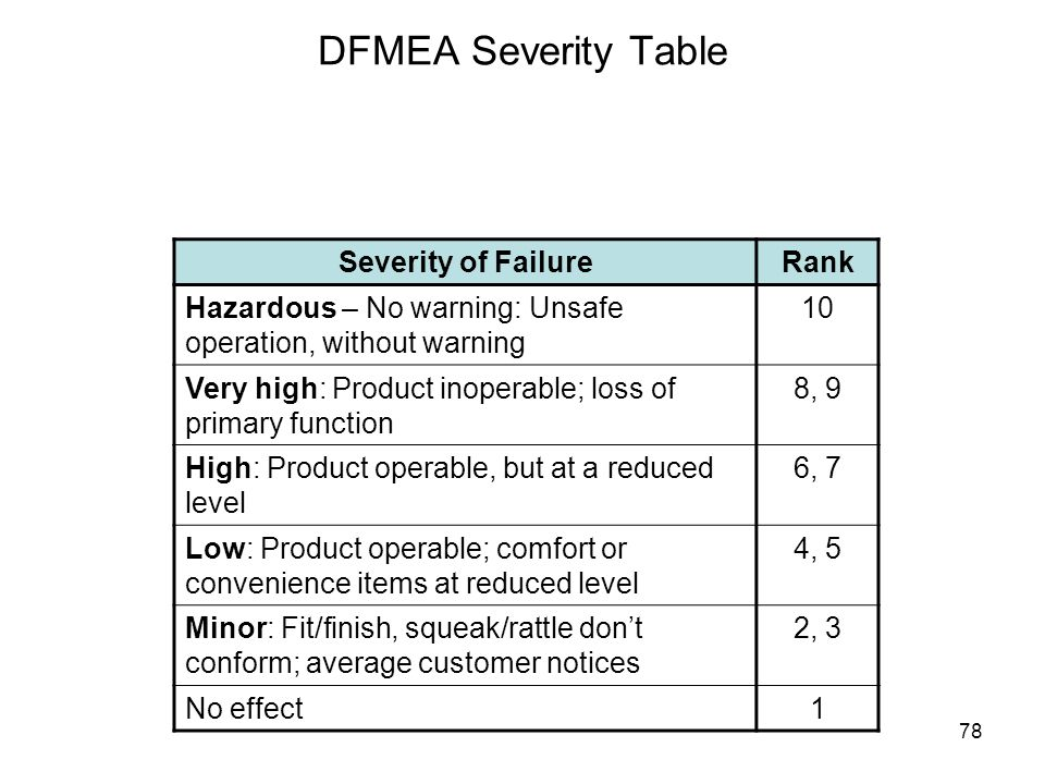 DFMEA Severity Table Severity of Failure Rank