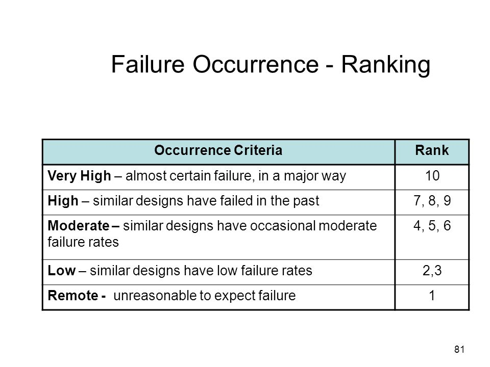 Failure Occurrence - Ranking