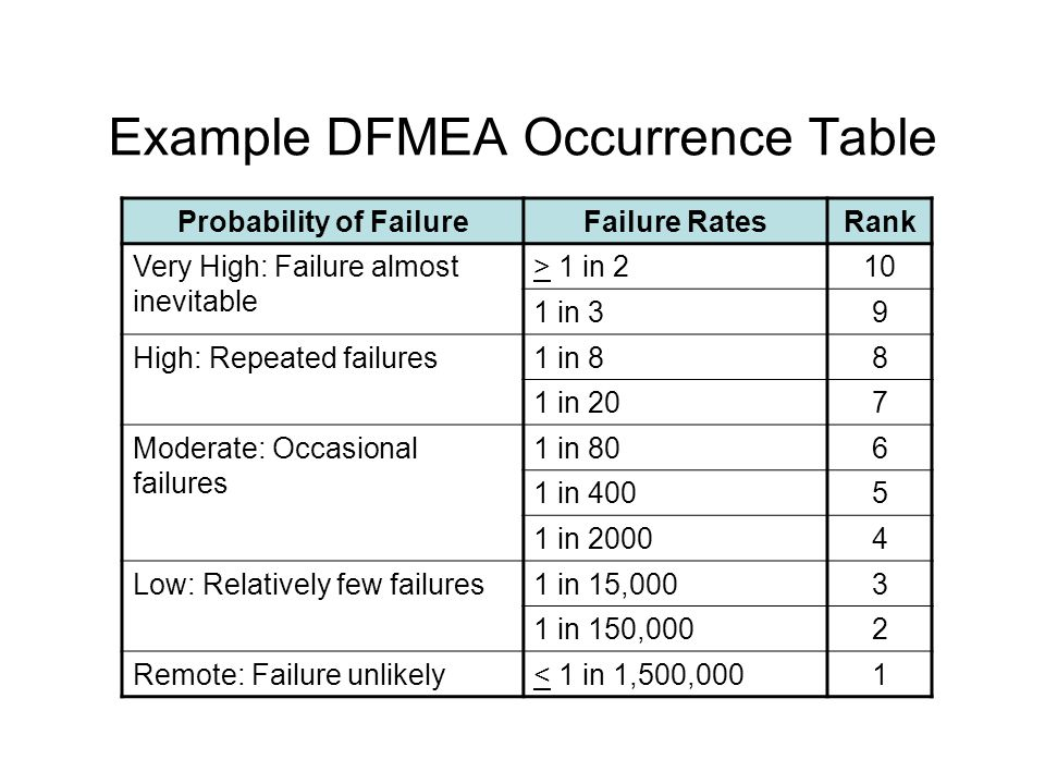 Example DFMEA Occurrence Table