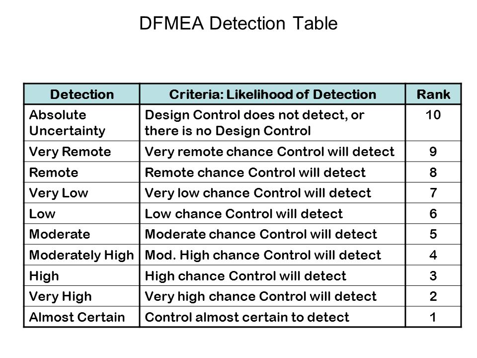 Criteria: Likelihood of Detection
