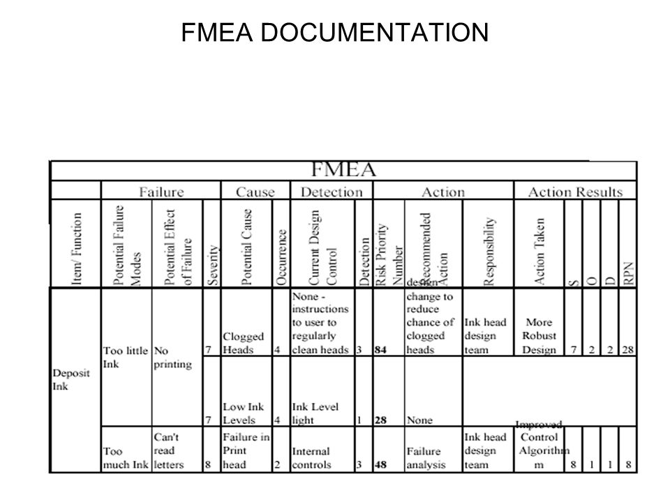 FMEA DOCUMENTATION