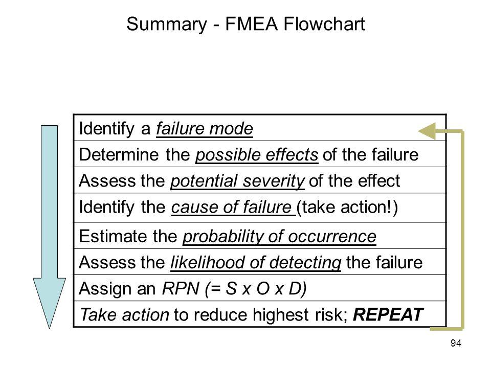 Summary - FMEA Flowchart