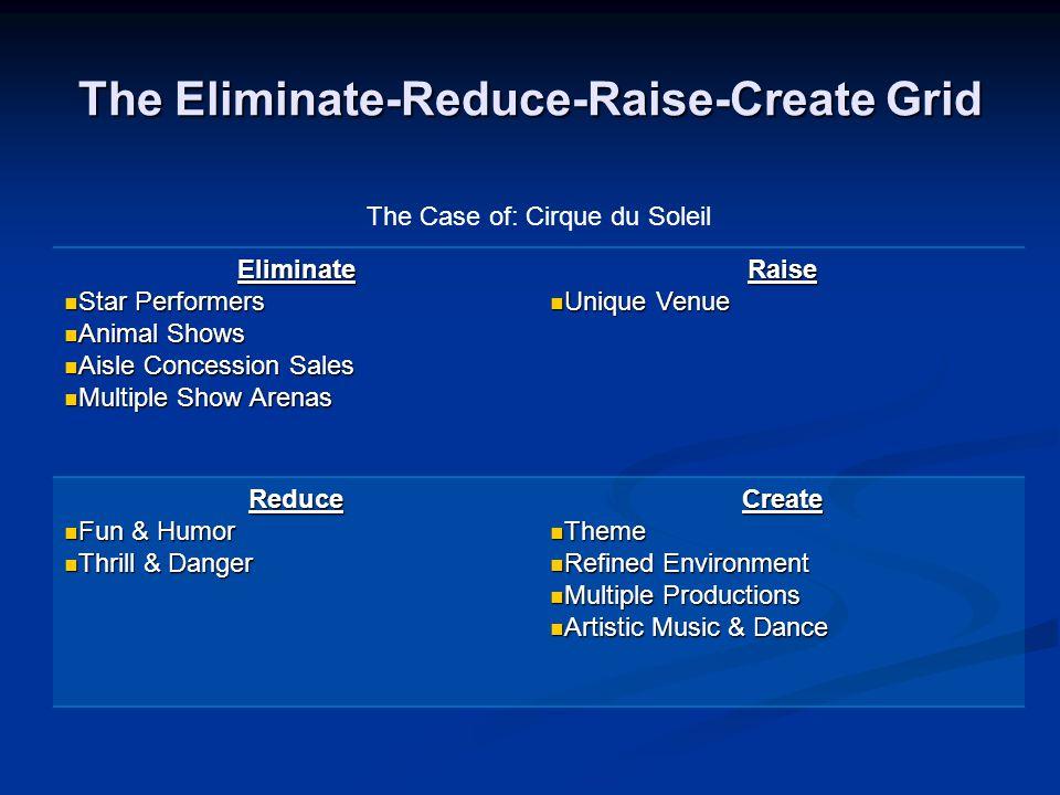 The Eliminate-Reduce-Raise-Create Grid