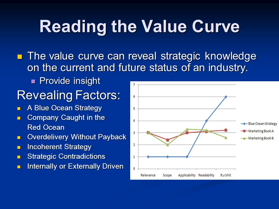 Reading the Value Curve