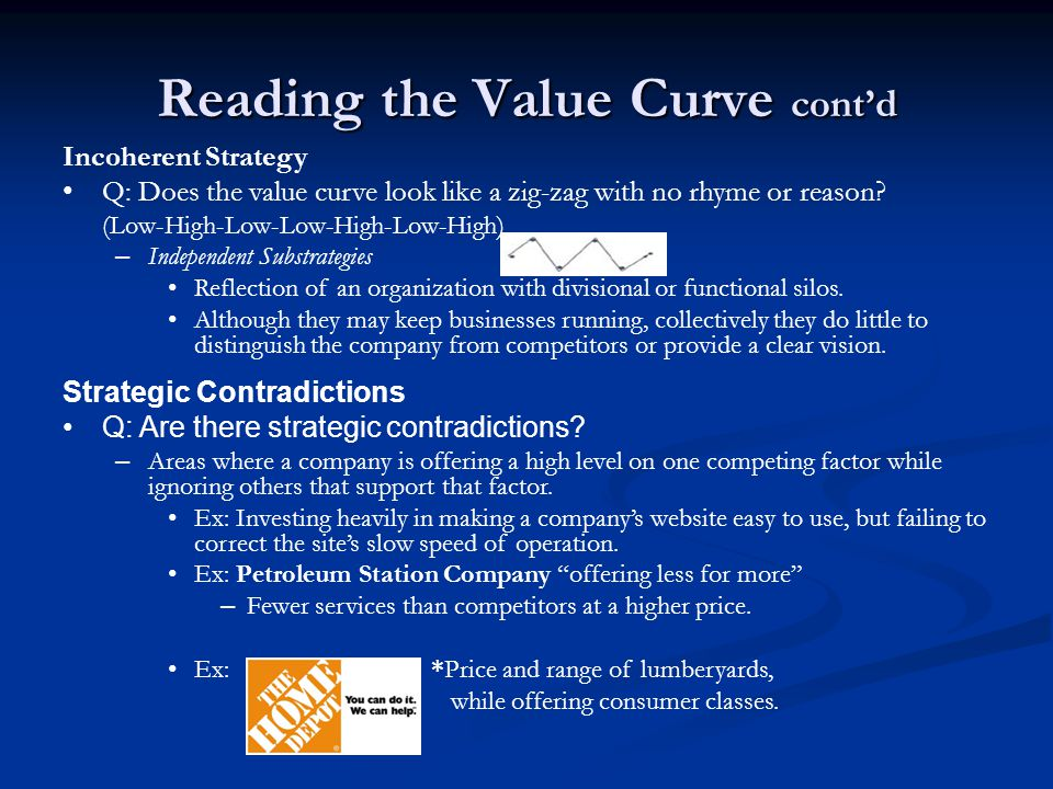 Reading the Value Curve cont'd