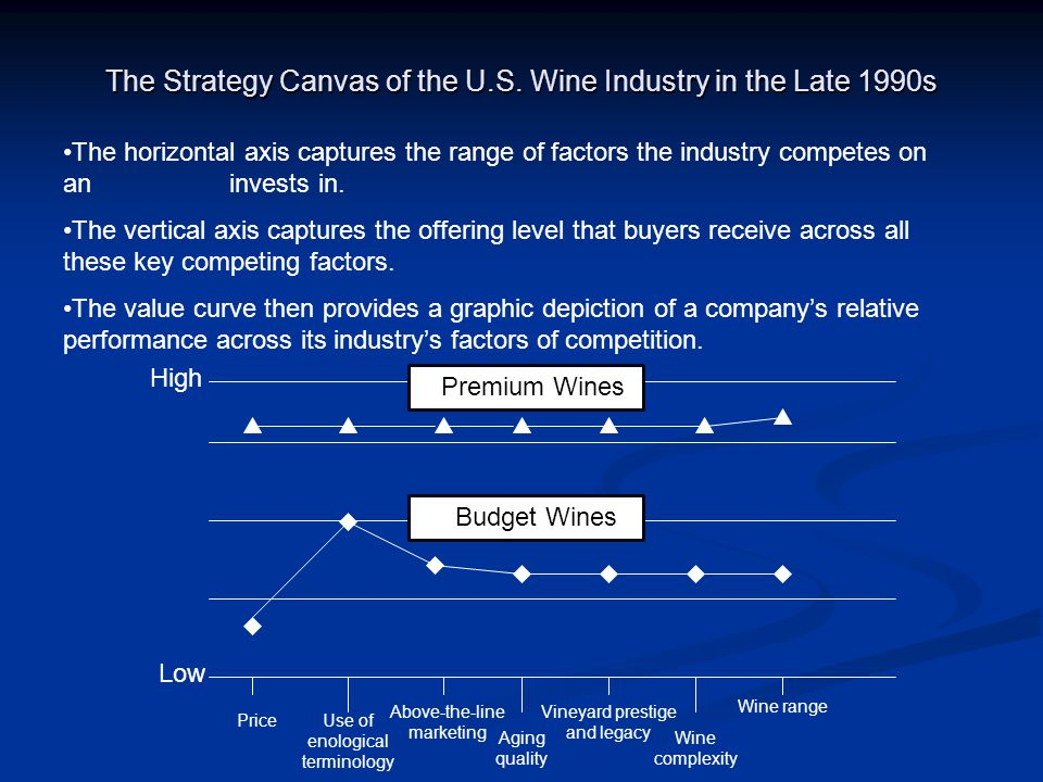 The Strategy Canvas of the U.S. Wine Industry in the Late 1990s