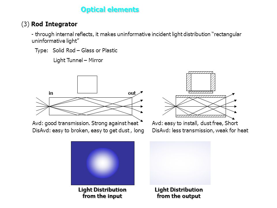 Light Distribution from the input Light Distribution from the output