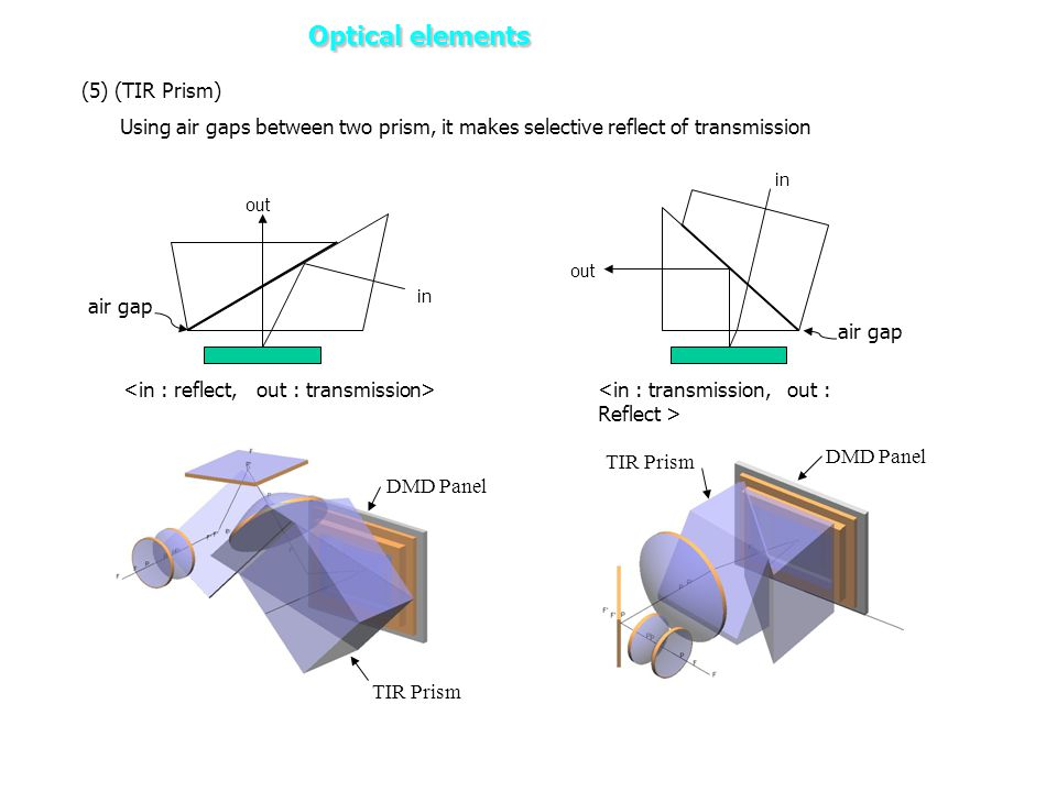 2. DLP Projector – Optical elements