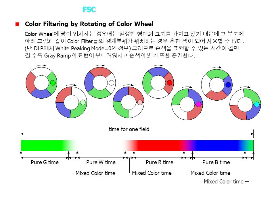 3. How it works – FSC Color Filtering by Rotating of Color Wheel