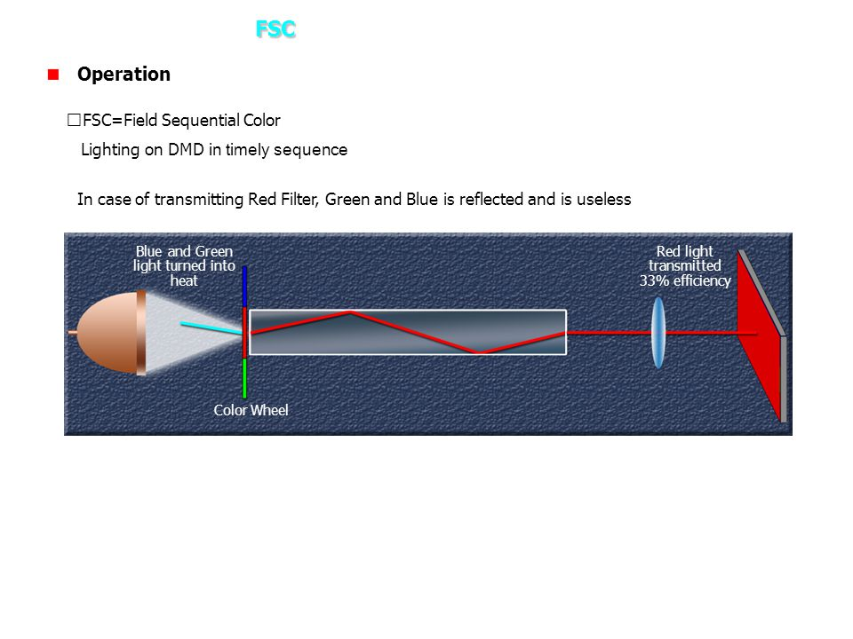 3. How it works – FSC Operation ※FSC=Field Sequential Color
