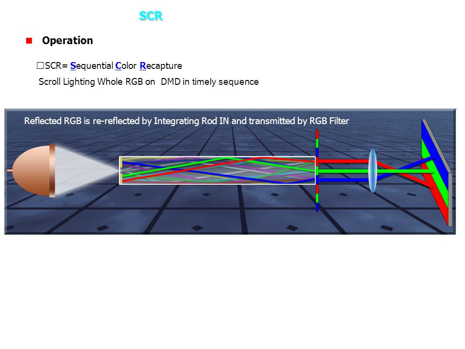 3. How it works – SCR Operation ※SCR= Sequential Color Recapture
