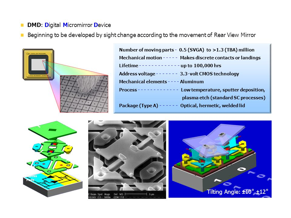 1. What is DMD DMD: Digital Micromirror Device