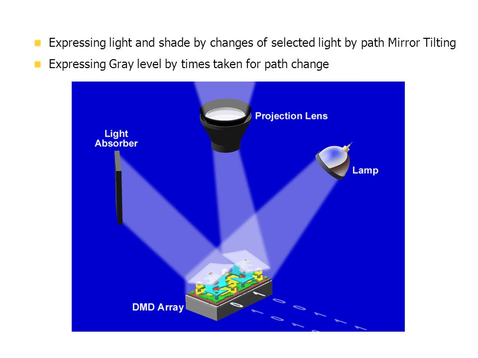 1. What is DMD Expressing light and shade by changes of selected light by path Mirror Tilting.