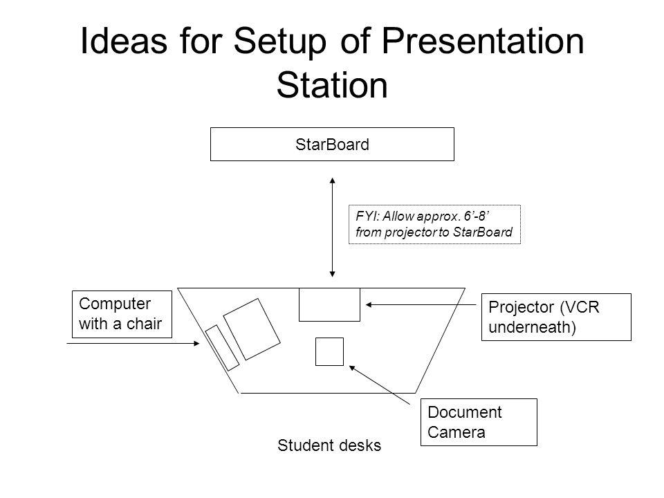 Ideas for Setup of Presentation Station
