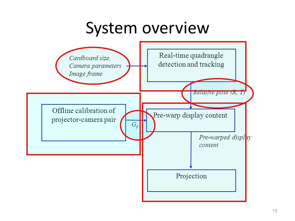 System overview Real-time quadrangle detection and tracking