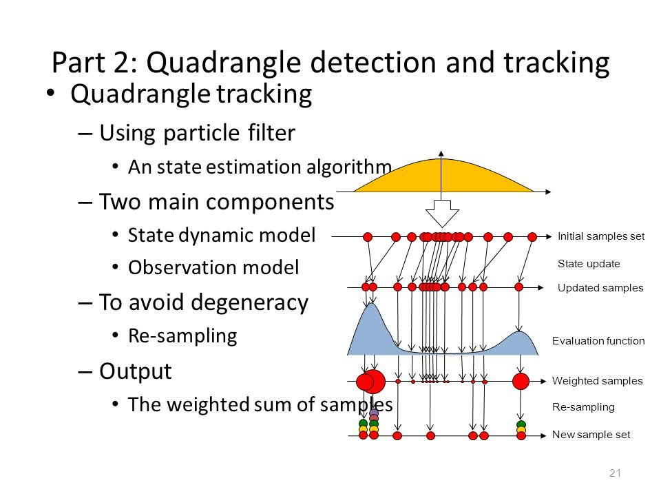 Part 2: Quadrangle detection and tracking
