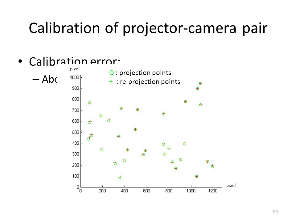 Calibration of projector-camera pair