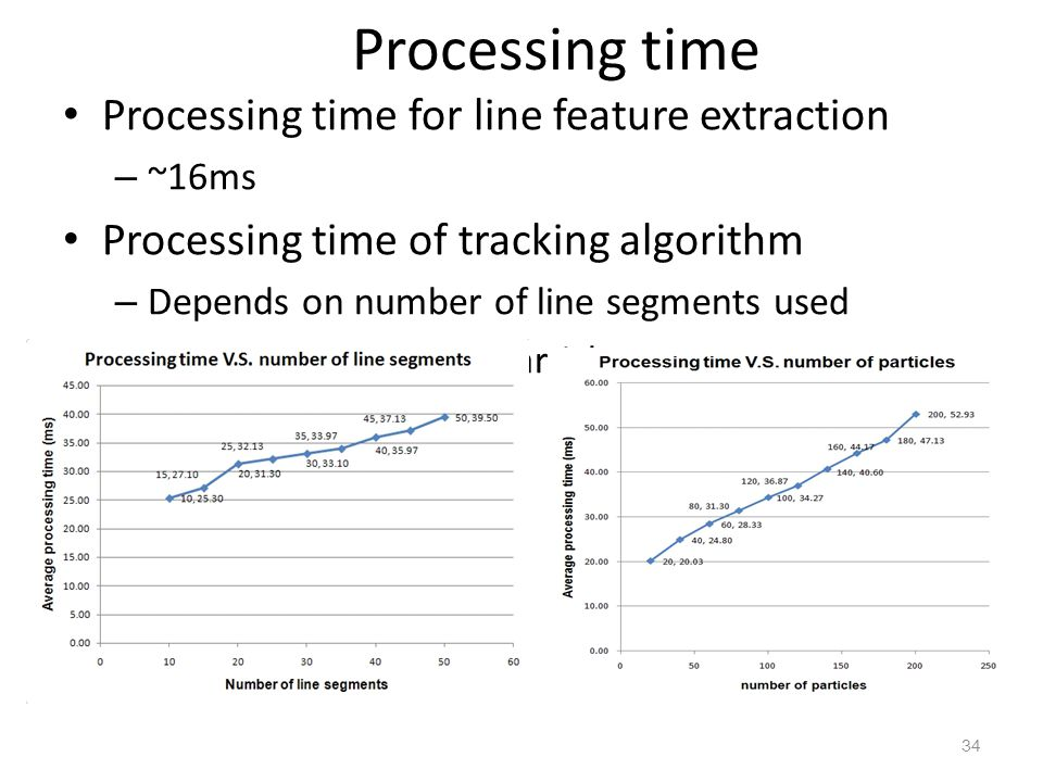 Processing time Processing time for line feature extraction