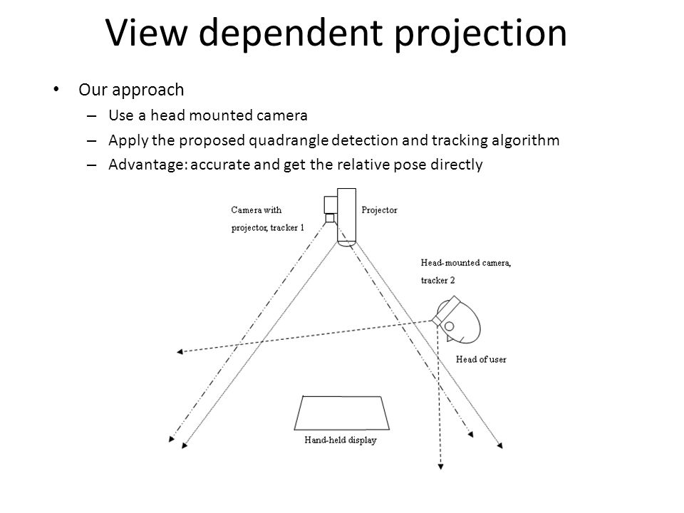 View dependent projection