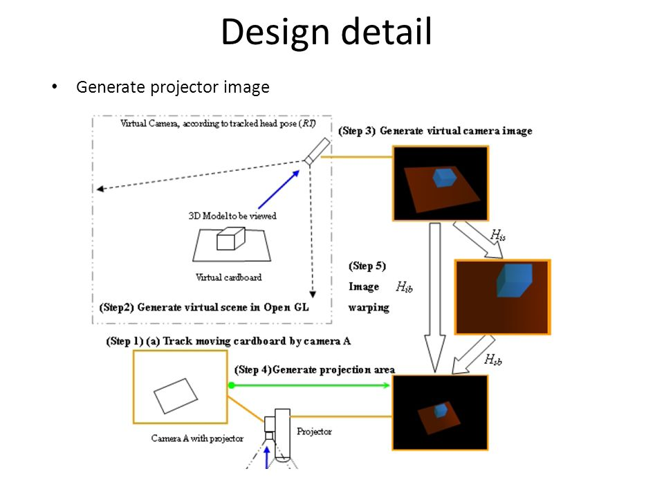 Design detail Generate projector image