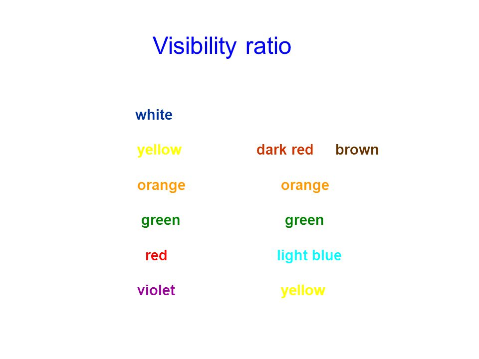 Visibility ratio Dark Background Light Background
