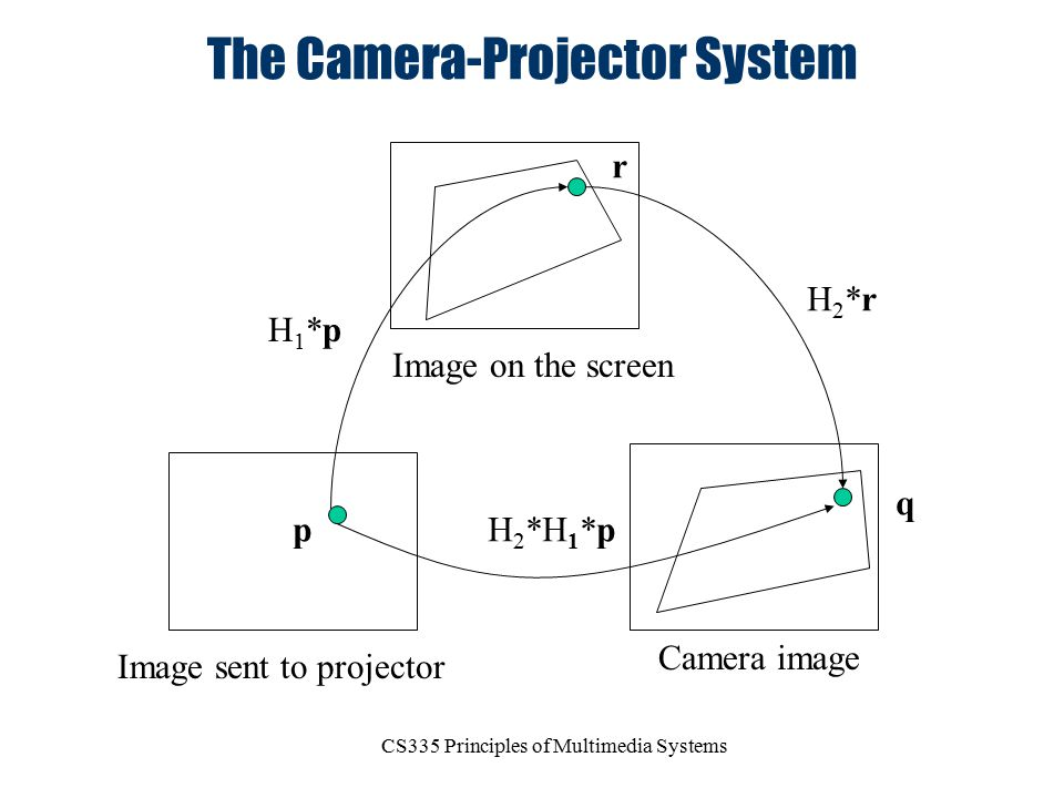 The Camera-Projector System