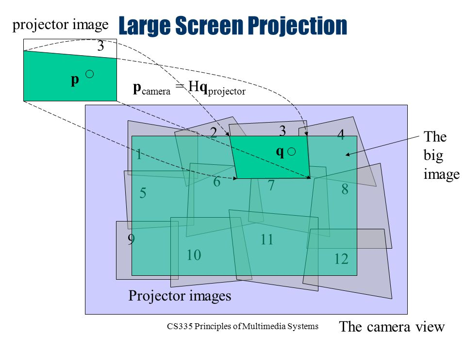 Large Screen Projection