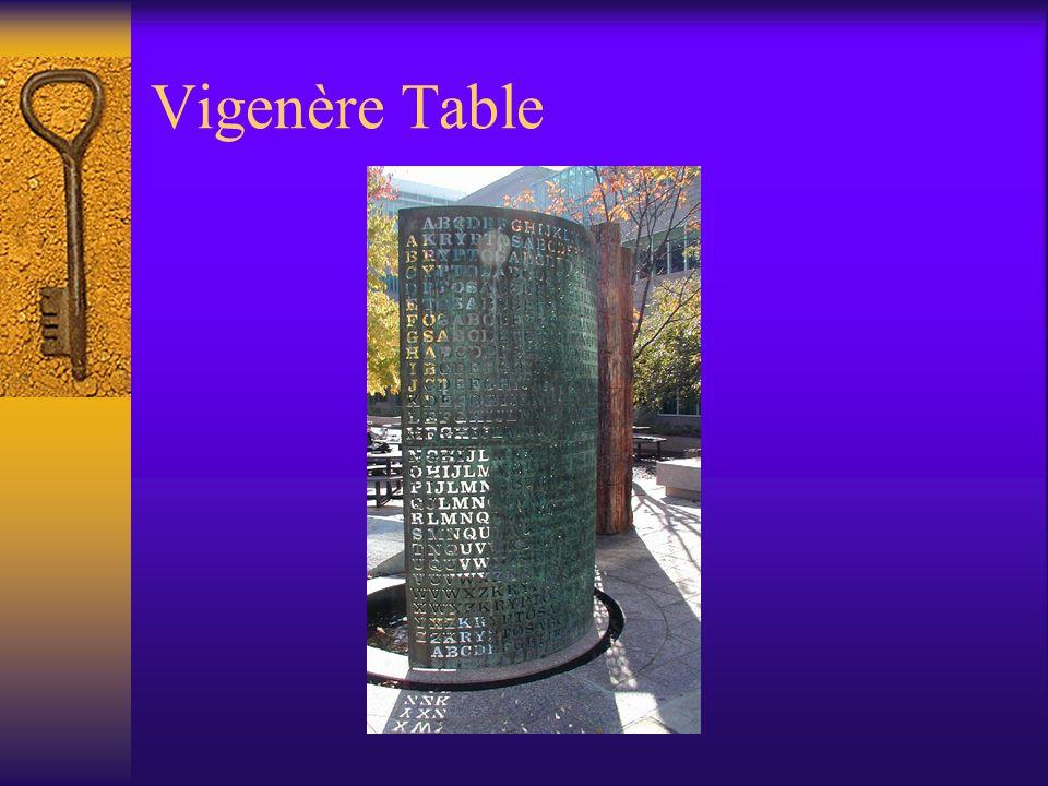 Vigenère Table