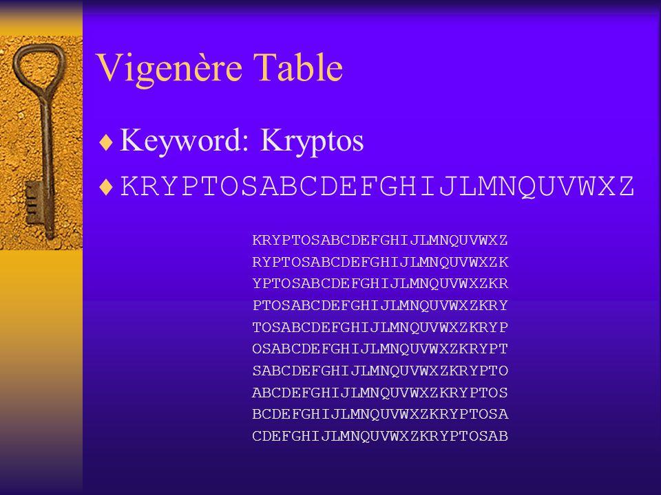 Vigenère Table Keyword: Kryptos KRYPTOSABCDEFGHIJLMNQUVWXZ