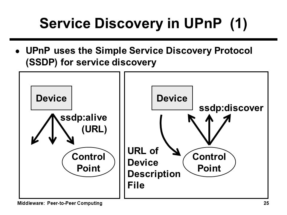 Service Discovery in UPnP (1)
