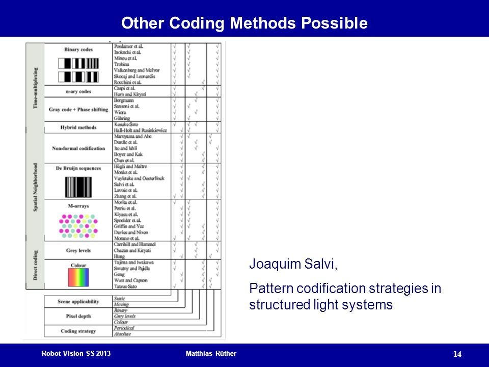 Other Coding Methods Possible