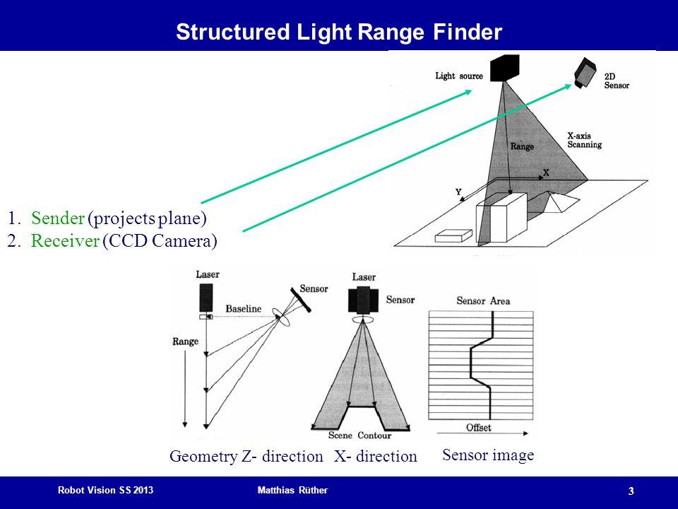 Structured Light Range Finder