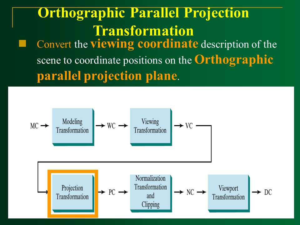 Orthographic Parallel Projection Transformation