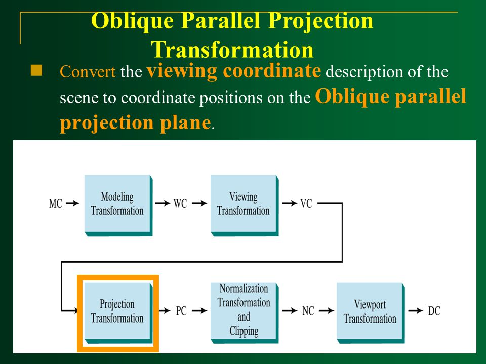 Oblique Parallel Projection Transformation