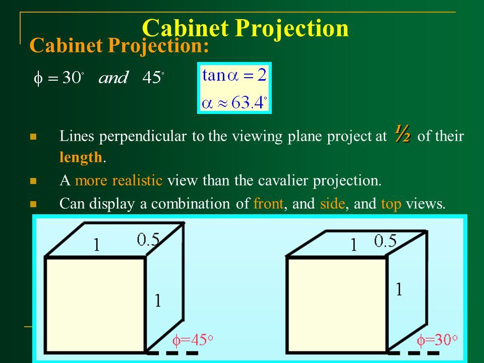 Cabinet Projection Cabinet Projection: